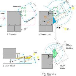 Feasibility Designs